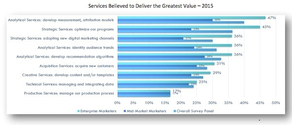 trg-buyers-guide-chart-services-believed-to-deliver-greatest-value