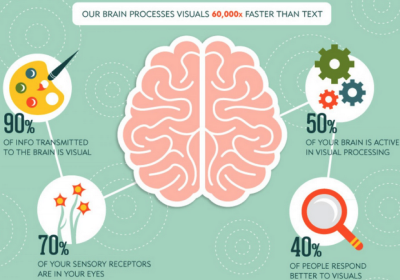 Image source: http://thenextweb.com/dd/2014/05/21/importance-visual-content-deliver-effectively/